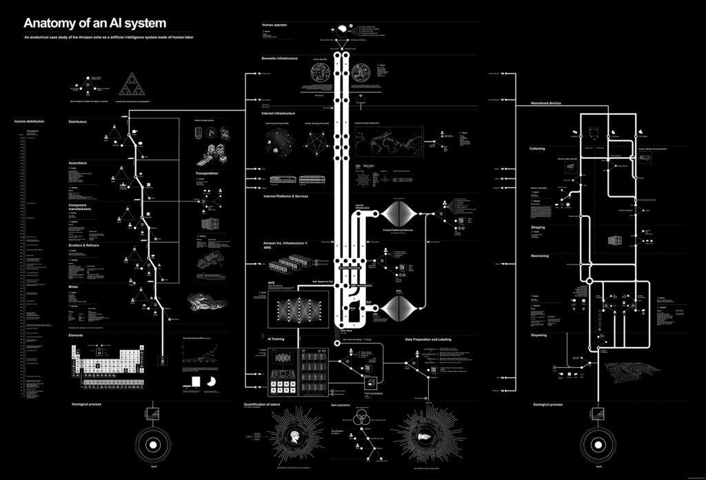 "Kate Crawford and Vladan Joler, ""Anatomy of an AI System: The Amazon Echo As An Anatomical Map of Human Labor, Data and Planetary Resources,"" AI Now Institute and Share Lab, (September 7, 2018) https://anatomyof.ai"