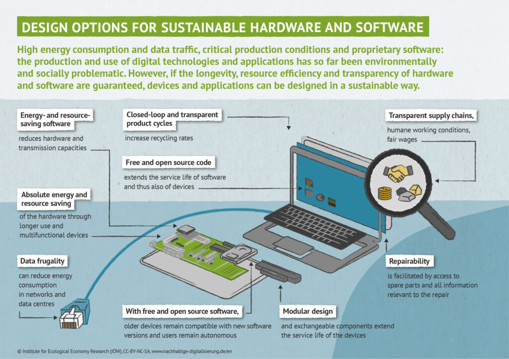 Design options for sustainable hardware and software