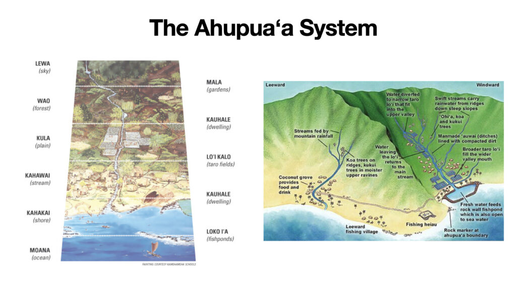 Diagrams of the Ahupua'a system