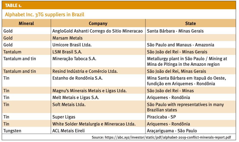 Alphabet Inc. 3TG supplies in Brazil